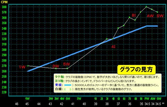 振動数グラフ:グラフの見方 タテ軸:クラブの振動数(CPM)で、数字が大きいほどしなり戻りが速いので、硬く感じます。 ヨコ軸:クラブの長さ(インチ)で、ドライバーからだんだん短くなります。  青線:50000人のゴルファーのデータに基づいた、貴方に最適の振動数ライン  白線:現在貴方が使用しているクラブの振動数のグラフ